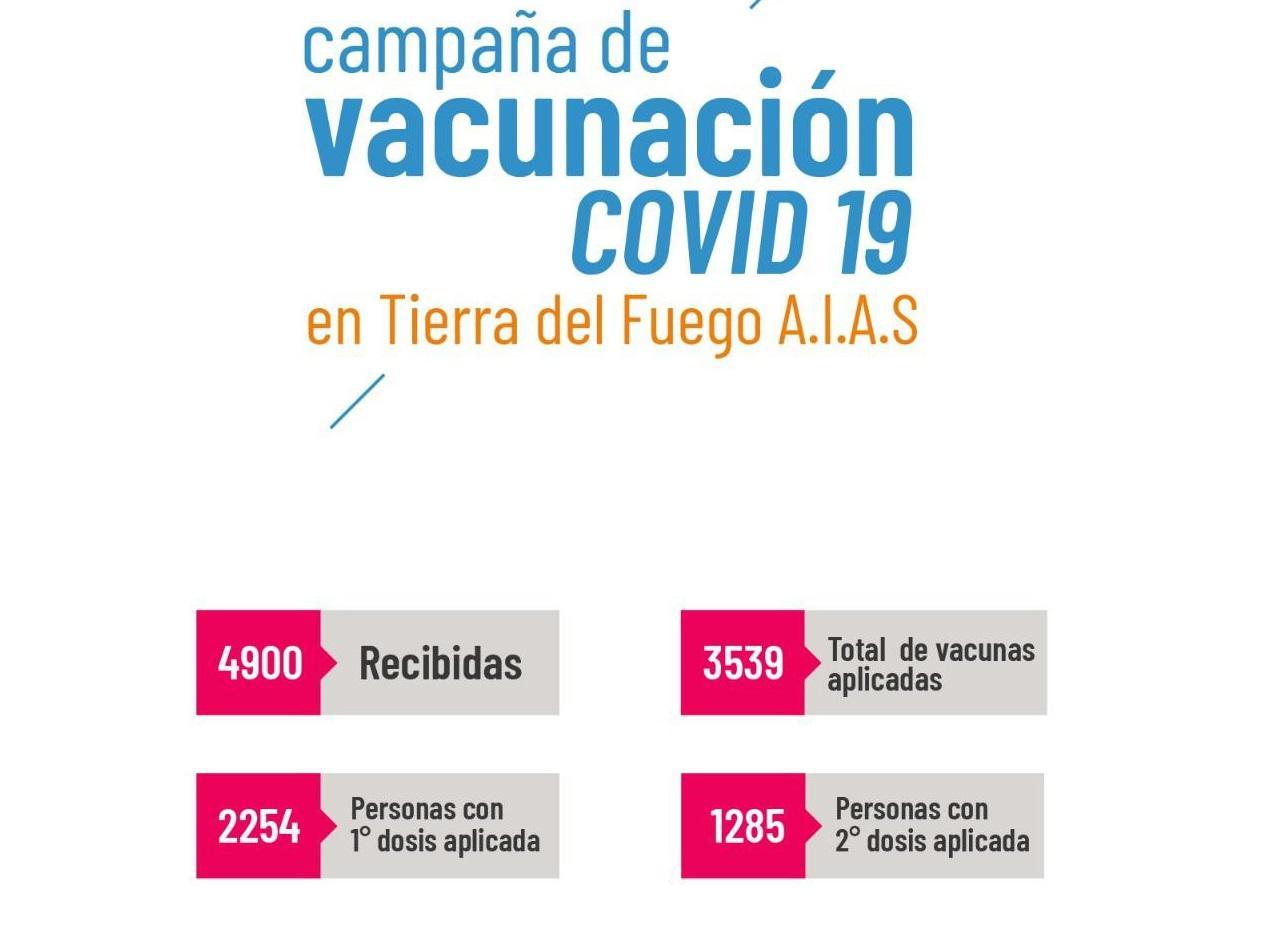vacunacion al 22-02-2021